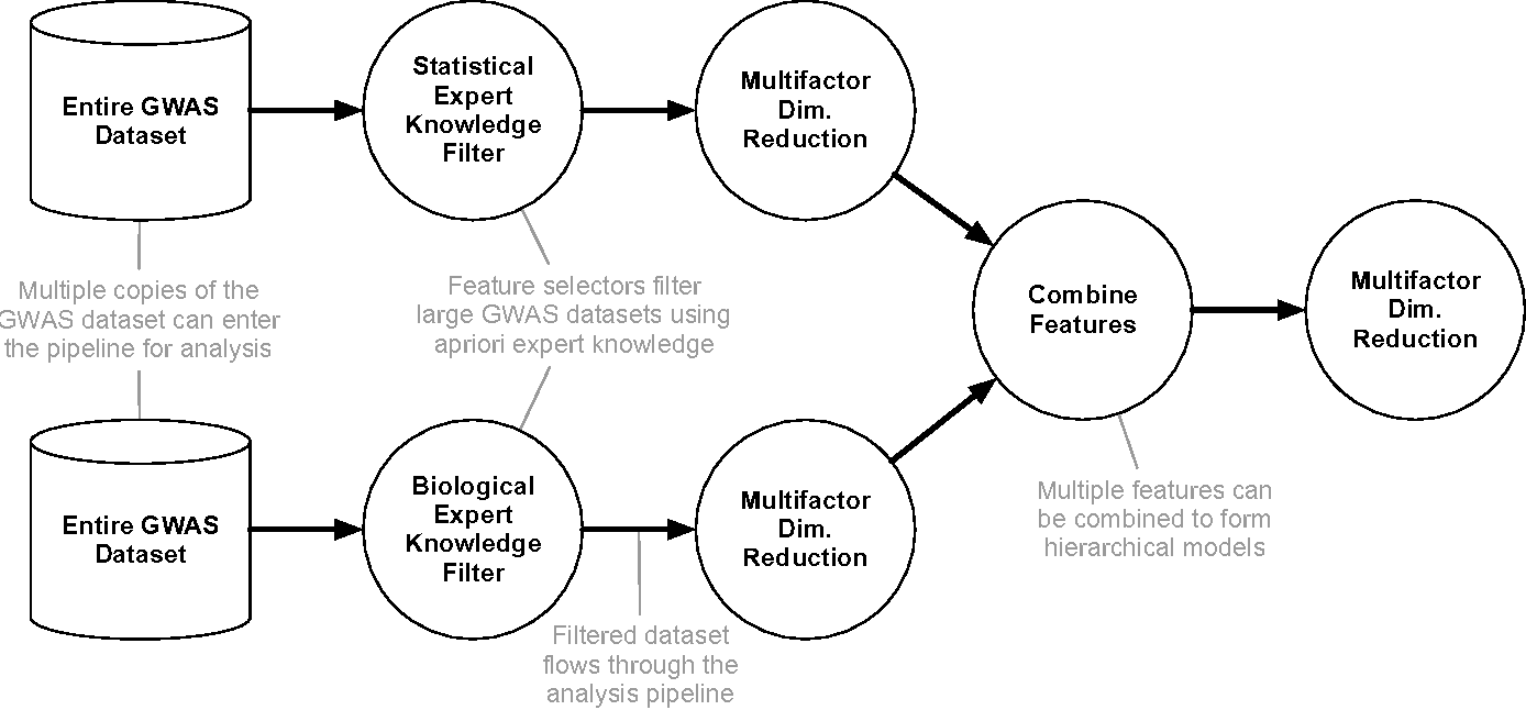 Figure 1 for Toward the automated analysis of complex diseases in genome-wide association studies using genetic programming