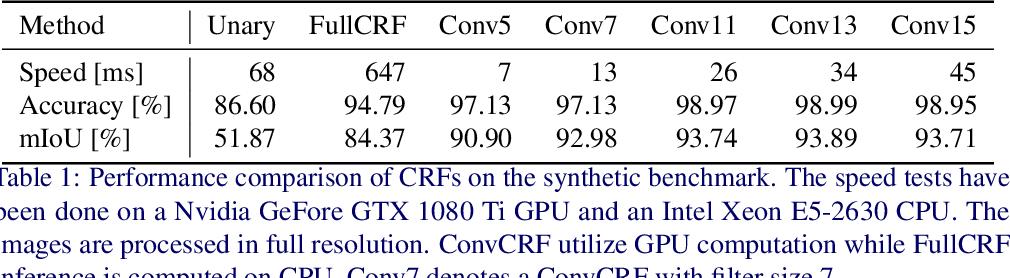 Figure 1 for Convolutional CRFs for Semantic Segmentation