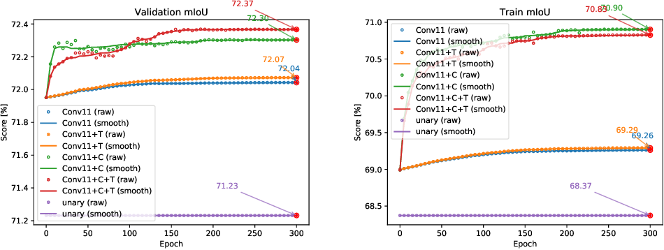 Figure 3 for Convolutional CRFs for Semantic Segmentation
