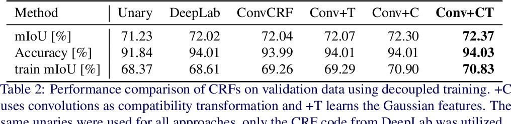 Figure 4 for Convolutional CRFs for Semantic Segmentation