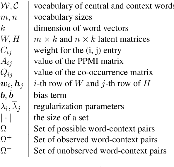 Figure 1 for LearningWord Embeddings for Low-resource Languages by PU Learning