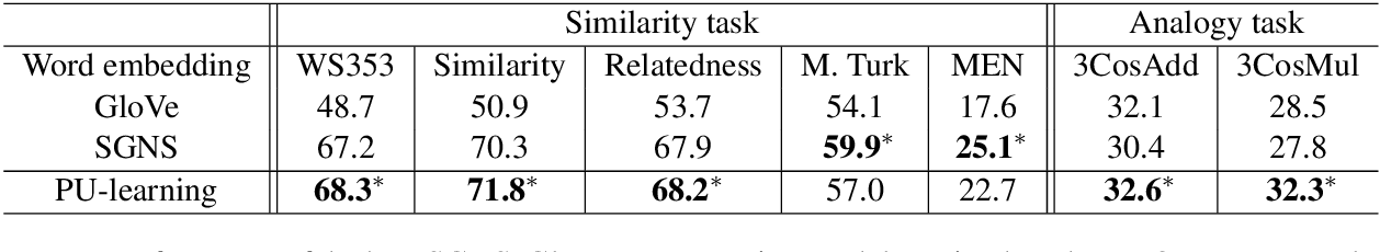 Figure 3 for LearningWord Embeddings for Low-resource Languages by PU Learning