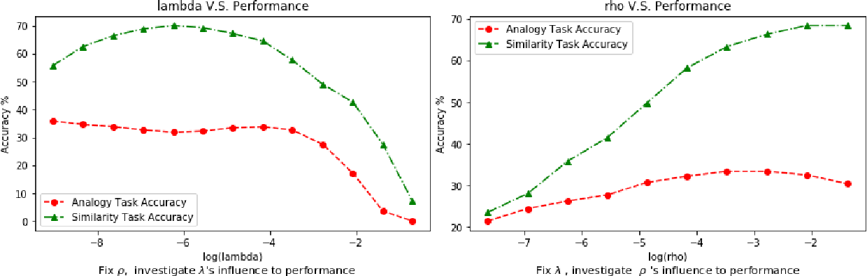 Figure 4 for LearningWord Embeddings for Low-resource Languages by PU Learning