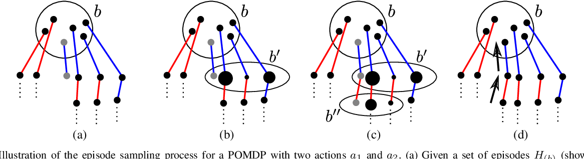 Figure 1 for An On-Line POMDP Solver for Continuous Observation Spaces