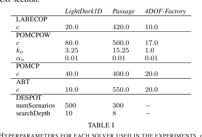 Figure 4 for An On-Line POMDP Solver for Continuous Observation Spaces