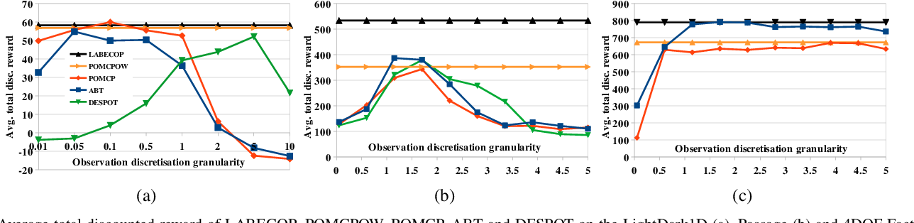 Figure 3 for An On-Line POMDP Solver for Continuous Observation Spaces