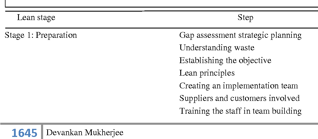 Table 1 from Lean Manufacturing and Six sigma : Challenges