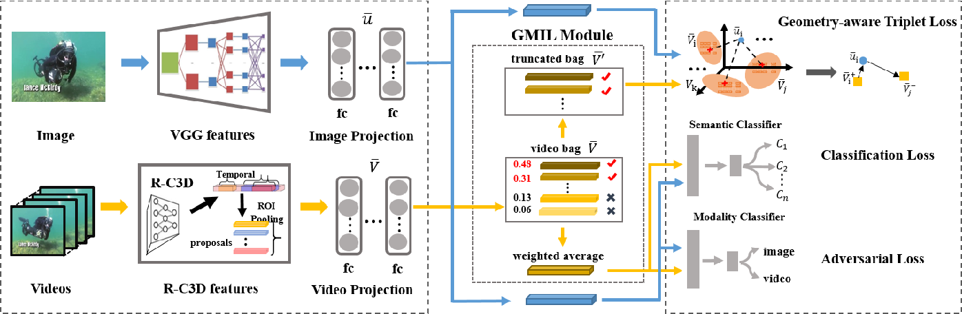 Figure 1 for A Proposal-based Approach for Activity Image-to-Video Retrieval
