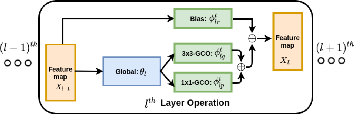 Figure 1 for Efficient Continual Adaptation for Generative Adversarial Networks