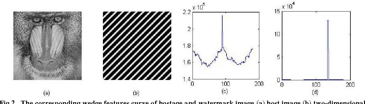 Fig 2. The corresponding wedge features curve of hostage and watermark image (a) host image (b) two-dimensional discrete-space sinusoidal (c) ( )P θ curve of host image (d) ( )P θ curve of watermark image.