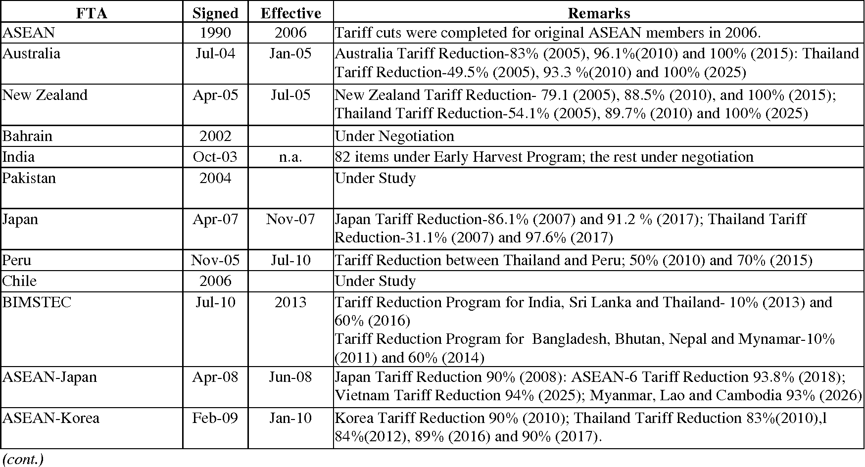 Exporter responses to FTA tariff preferences: evidence from Thailand