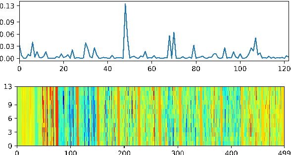 Figure 4 for AccentDB: A Database of Non-Native English Accents to Assist Neural Speech Recognition