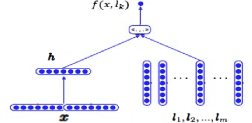Figure 3 for Towards Label Imbalance in Multi-label Classification with Many Labels
