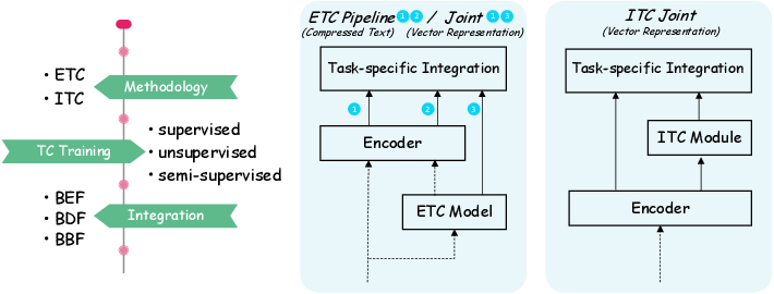 Figure 2 for Text Compression-aided Transformer Encoding