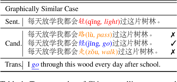 Figure 1 for Read, Listen, and See: Leveraging Multimodal Information Helps Chinese Spell Checking
