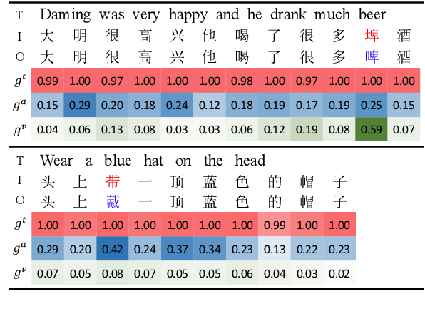 Figure 4 for Read, Listen, and See: Leveraging Multimodal Information Helps Chinese Spell Checking
