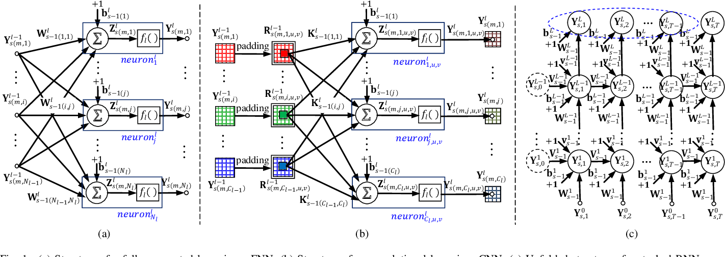 Figure 1 for Revisiting Recursive Least Squares for Training Deep Neural Networks