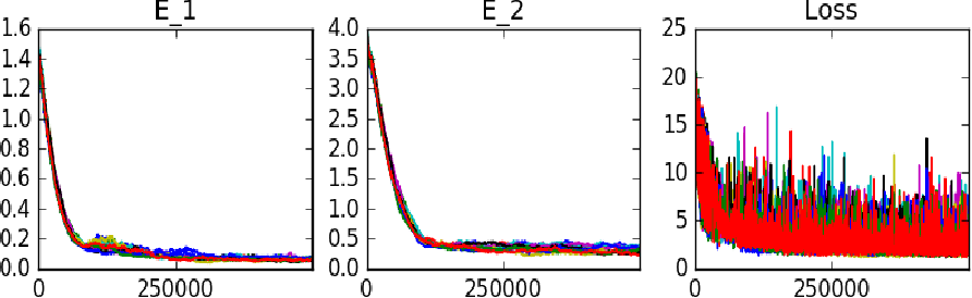 Figure 1 for Recursive Regression with Neural Networks: Approximating the HJI PDE Solution