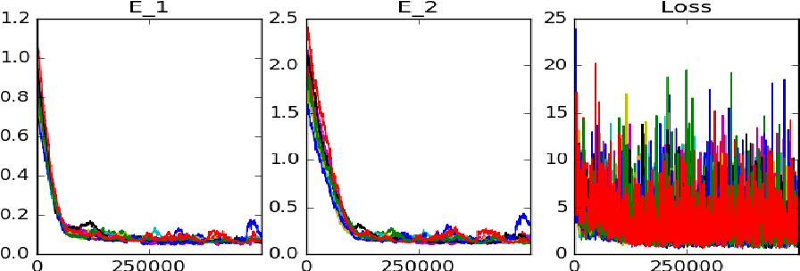Figure 2 for Recursive Regression with Neural Networks: Approximating the HJI PDE Solution