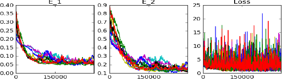 Figure 3 for Recursive Regression with Neural Networks: Approximating the HJI PDE Solution