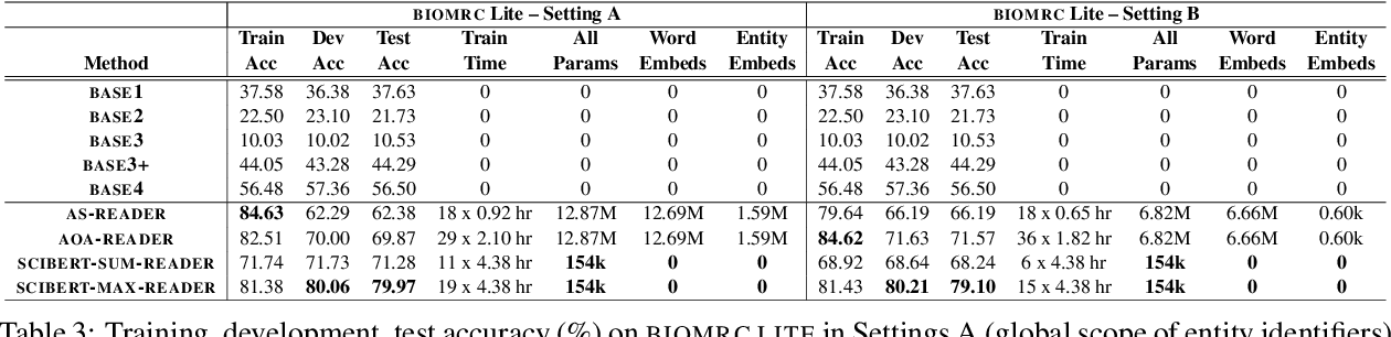 Figure 4 for BIOMRC: A Dataset for Biomedical Machine Reading Comprehension