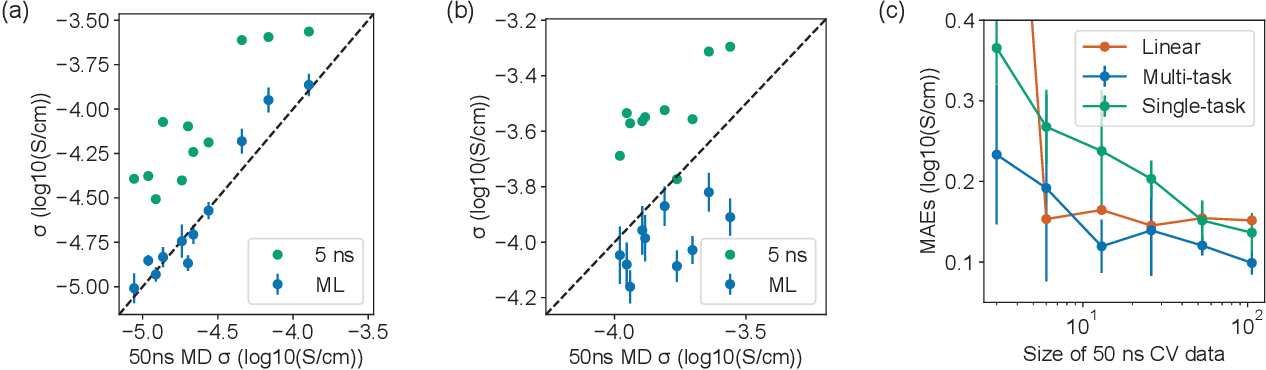 Figure 3 for Accelerating the screening of amorphous polymer electrolytes by learning to reduce random and systematic errors in molecular dynamics simulations