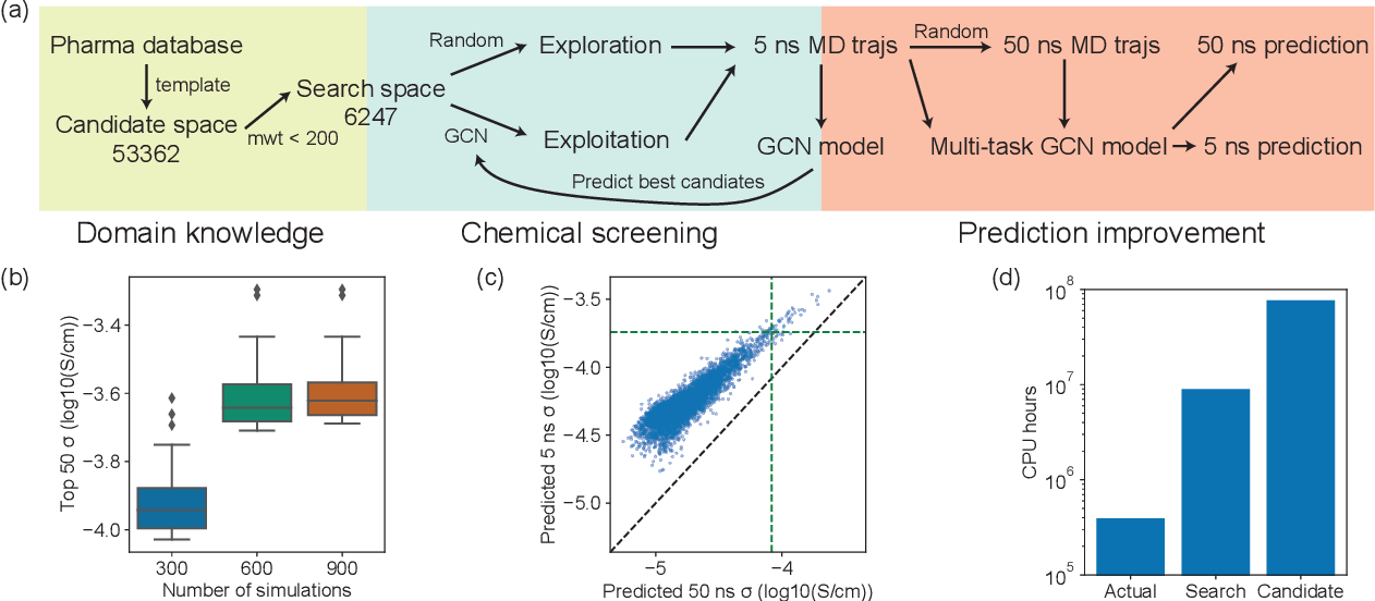 Figure 4 for Accelerating the screening of amorphous polymer electrolytes by learning to reduce random and systematic errors in molecular dynamics simulations