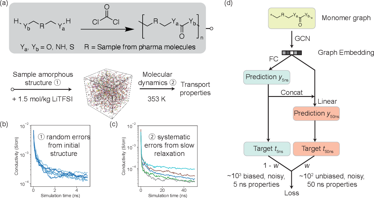Figure 1 for Accelerating the screening of amorphous polymer electrolytes by learning to reduce random and systematic errors in molecular dynamics simulations