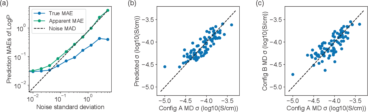 Figure 2 for Accelerating the screening of amorphous polymer electrolytes by learning to reduce random and systematic errors in molecular dynamics simulations