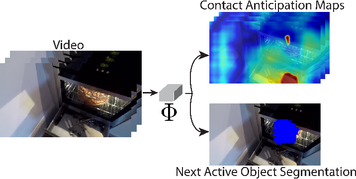 Figure 1 for Forecasting Action through Contact Representations from First Person Video