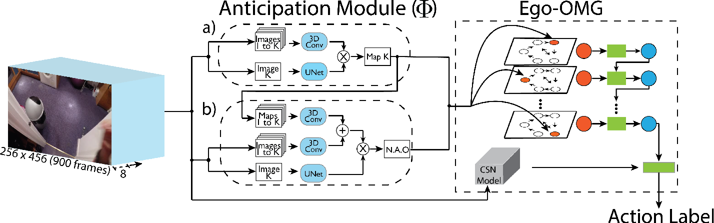 Figure 3 for Forecasting Action through Contact Representations from First Person Video