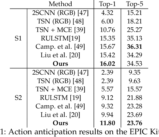 Figure 2 for Forecasting Action through Contact Representations from First Person Video