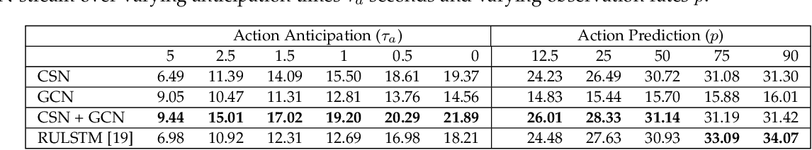 Figure 4 for Forecasting Action through Contact Representations from First Person Video