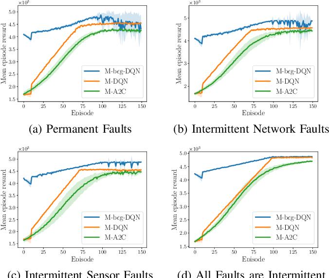 Figure 2 for Autonomous Maintenance in IoT Networks via AoI-driven Deep Reinforcement Learning