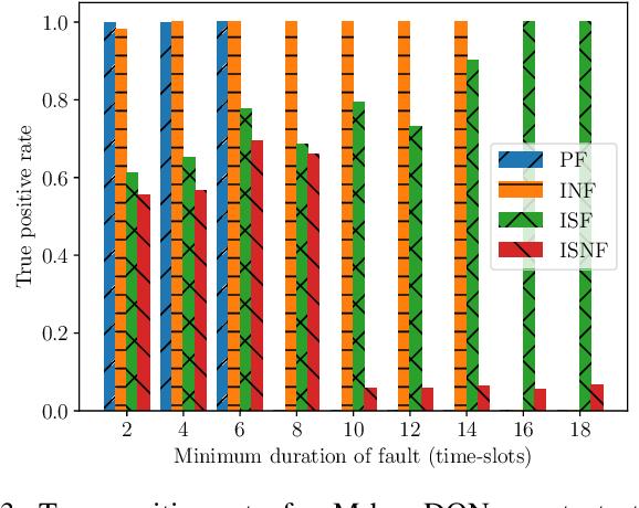 Figure 3 for Autonomous Maintenance in IoT Networks via AoI-driven Deep Reinforcement Learning