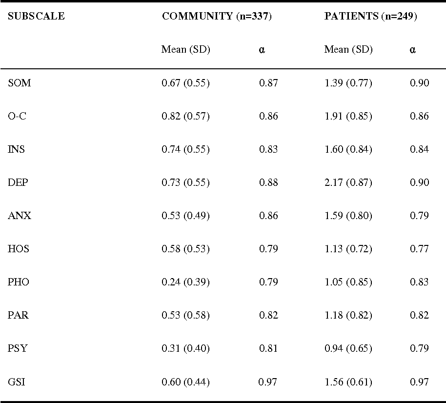 Descriptive And Internal Consistency Statistics Of The SCL 90 Subscales