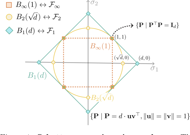 Figure 1 for Towards Optimal Transport with Global Invariances