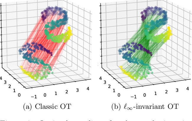 Figure 3 for Towards Optimal Transport with Global Invariances