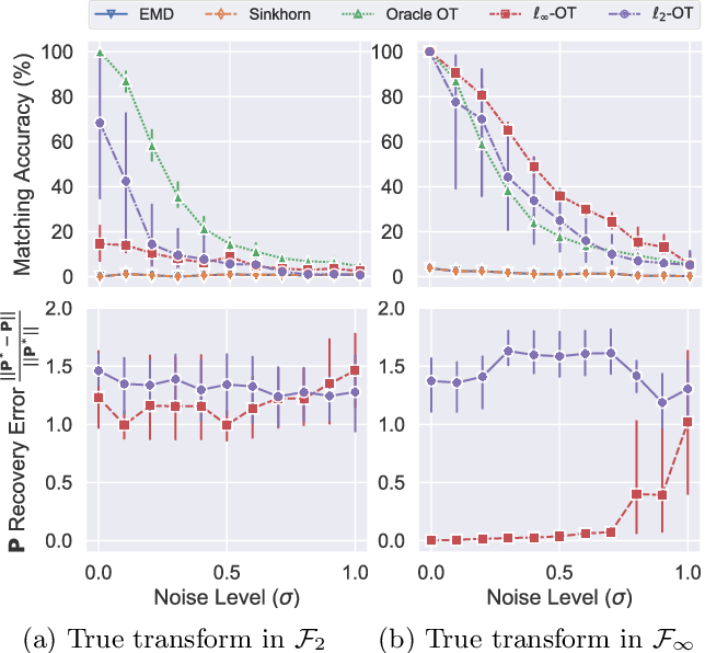 Figure 4 for Towards Optimal Transport with Global Invariances