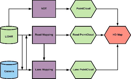 Figure 1 for Automatic Building and Labeling of HD Maps with Deep Learning