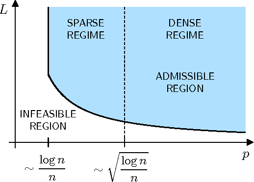 Figure 1 for Top-$K$ Ranking from Pairwise Comparisons: When Spectral Ranking is Optimal