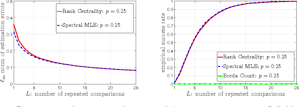 Figure 2 for Top-$K$ Ranking from Pairwise Comparisons: When Spectral Ranking is Optimal