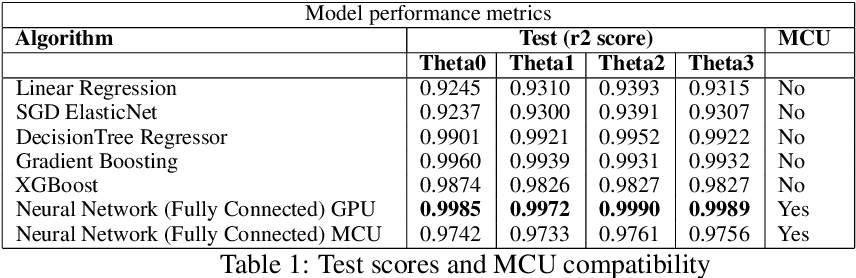 Figure 2 for Quantized deep learning models on low-power edge devices for robotic systems