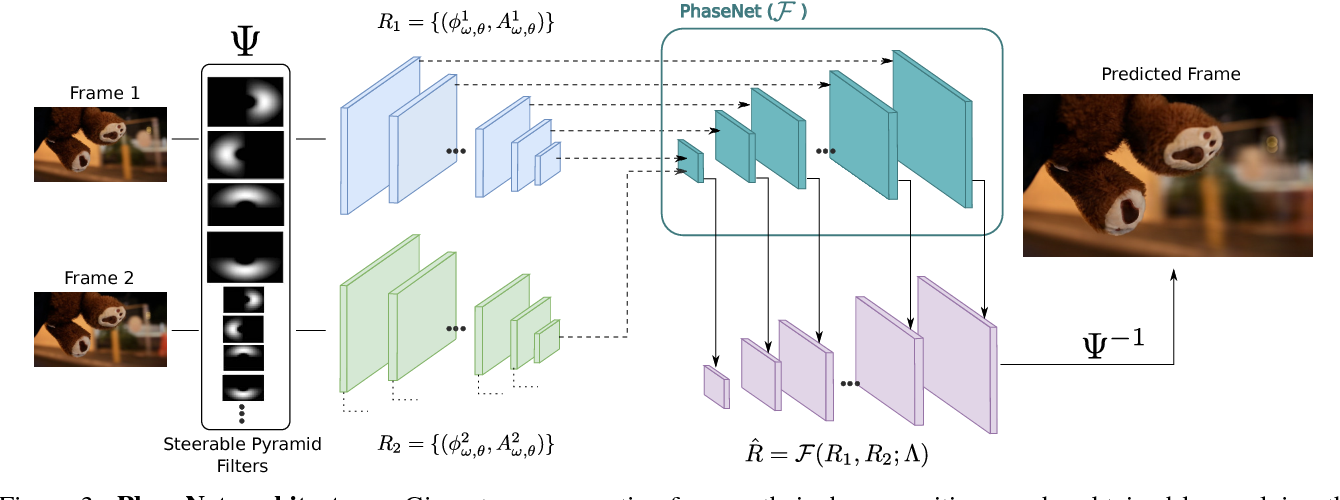 Figure 3 for PhaseNet for Video Frame Interpolation