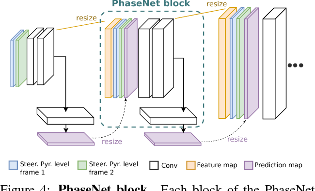 Figure 4 for PhaseNet for Video Frame Interpolation