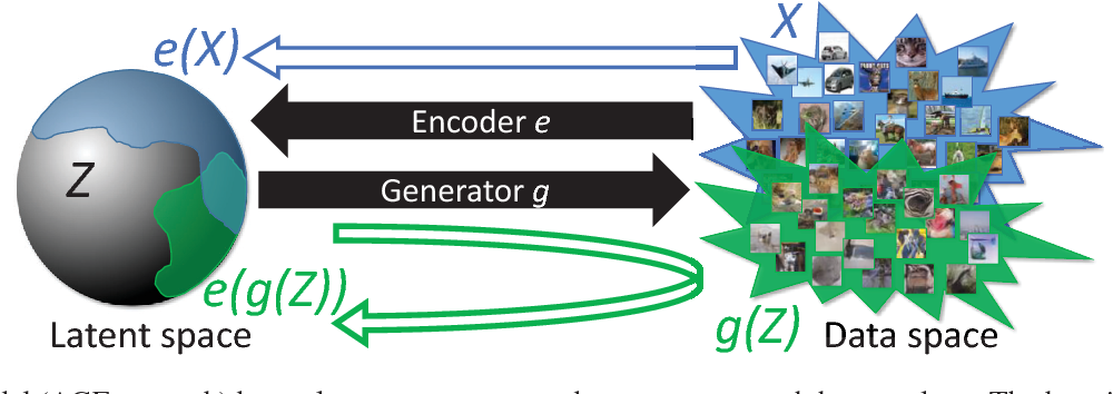 Figure 1 for It Takes (Only) Two: Adversarial Generator-Encoder Networks