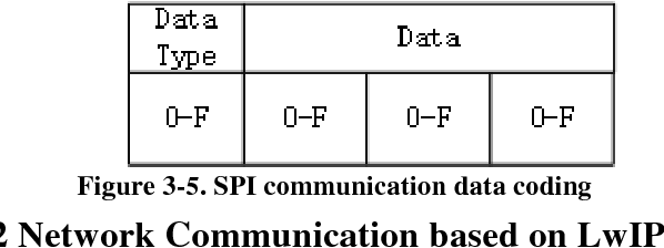Development of Web-based Communication for Ultrasonic Power