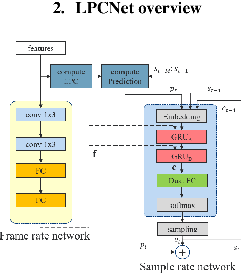 Figure 1 for Bunched LPCNet : Vocoder for Low-cost Neural Text-To-Speech Systems