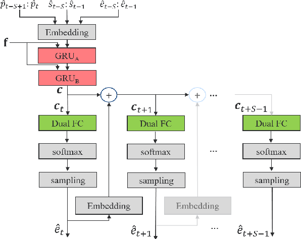 Figure 3 for Bunched LPCNet : Vocoder for Low-cost Neural Text-To-Speech Systems