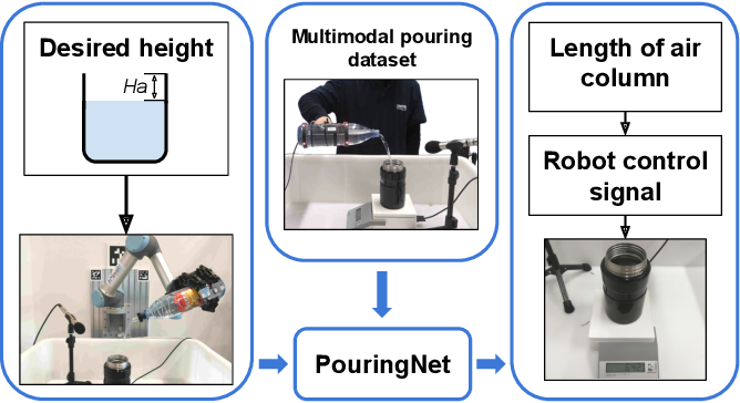Figure 1 for Making Sense of Audio Vibration for Liquid Height Estimation in Robotic Pouring
